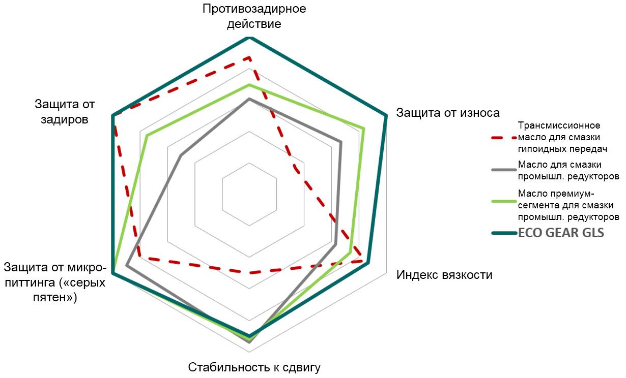 Сопоставление синтетических трансмиссионных масел, используемых в промышленности и автомобильной технике